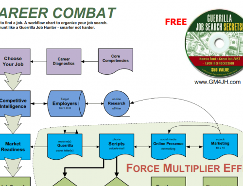 Career Combat – Job Hunting post COVID-19